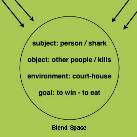 """Image of the structure of """"This lawyer is a shark"""" following Blending Theory   Author: Nicola Spotorno   Source: Wikimedia   CC BY-SA 3.0"""