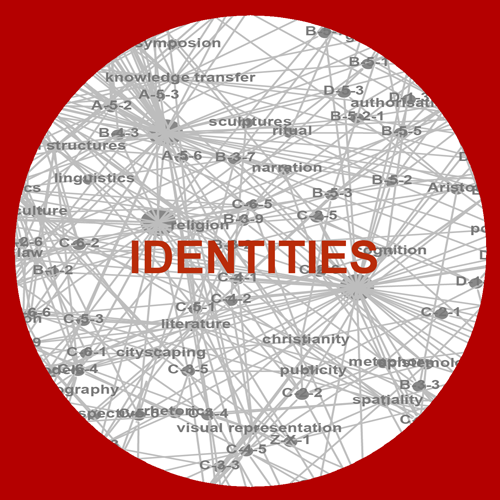 Grafik Key Topic Identities