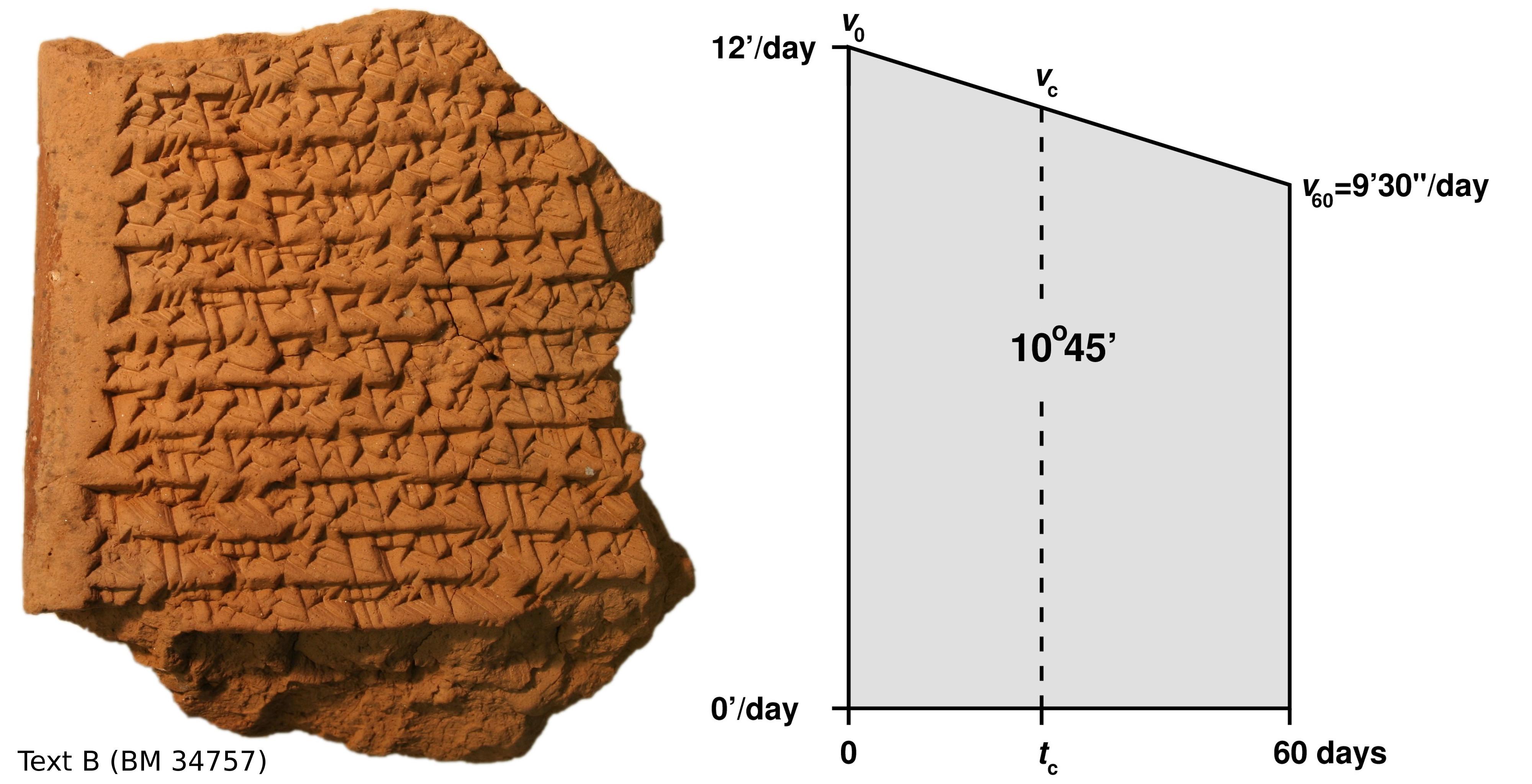 Babylonische Keilschrifttafel mit Trapez-Berechnungen