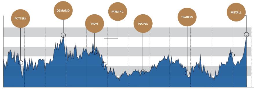 Grafik Economy